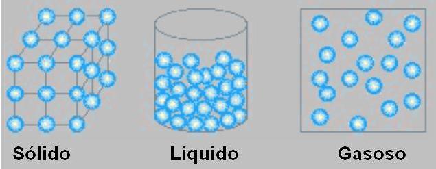 estados fisicos da materia 2 As 6 Mudanças de Estados Físicos   Esquema e Definições, Tudo Sobre