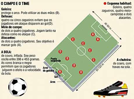 0a29d29d75230 Regras Básicas para Entender o Futebol - Tudo sobre o Esporte Nacional