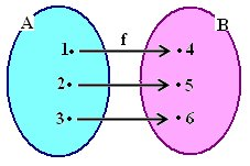 1x1.trans Função Injetora, Sobrejetora e Bijetora   Definição, Dicas e Exemplos