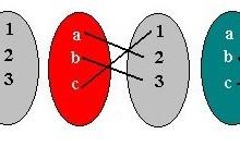 Função Injetora, Sobrejetora e Bijetora – Definição, Dicas e Exemplos