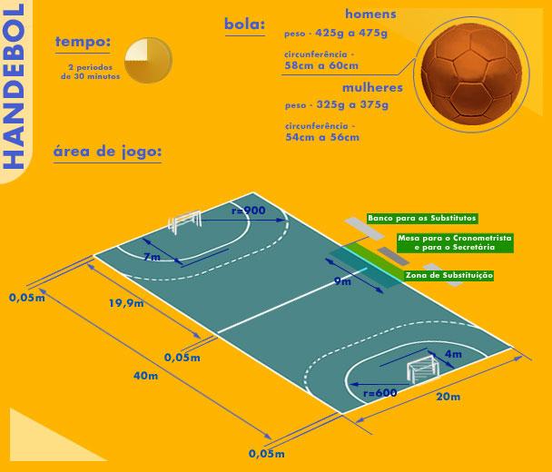a510c5078177a Regras Básicas do Handebol  O jogo é conta com o número máximo de 7  jogadores em cada time contando com o goleiro. Diferente do futebol