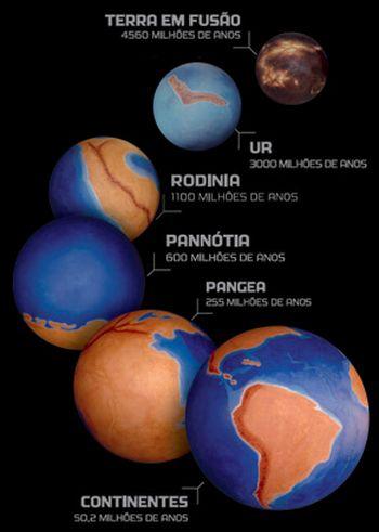evolucao da terra Teoria de Formação e Evolução da Terra: Etapas, Resumo, Big Bang, Foto
