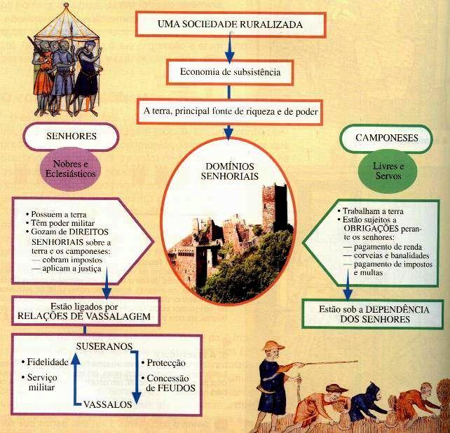 feudalismo Tudo sobre Alta Idade Média: Surgimento do Feudalismo as suas Causas