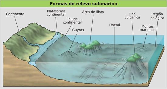 relevo Relevo Submarino: Resumo da Estrutura, Forma, Tipos e Características