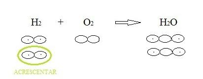 balanceamento 2 Balanceamento Químico: Explicação, Exemplos e Exercícios Resolvidos