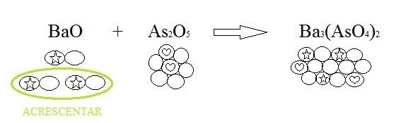 balancear 2 Balanceamento Químico: Explicação, Exemplos e Exercícios Resolvidos