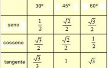 Seno Cosseno e Tangente de 30, 45 e 60: Música para Decorar a Tabela