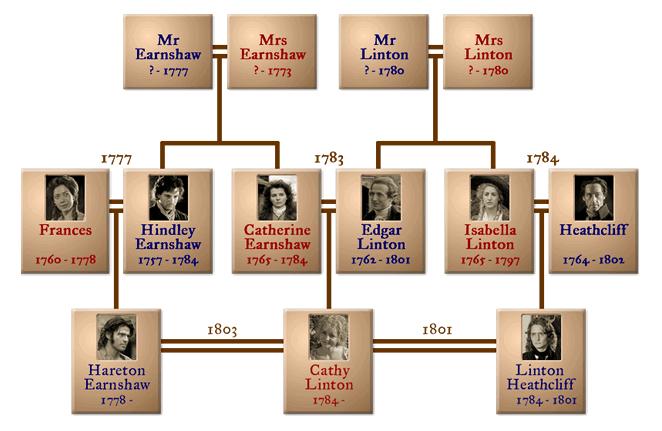 Livro O Morro Dos Ventos Uivantes Resumo História Emily Bronte