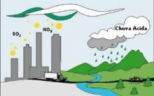 Chuva Ácida Emissão Gases tóxico, Causas, Prejuízos Países mais sofrem
