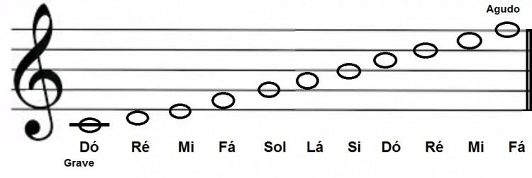 Notas Musicais E Sua Representação Na Pauta Clave De Sol
