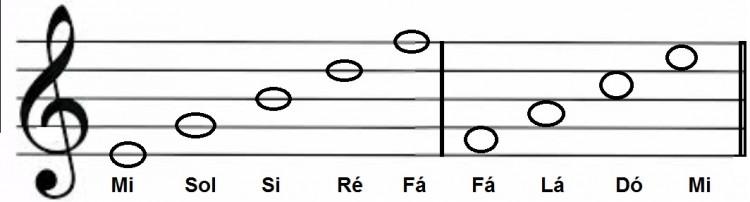 Notas Musicais Pentagrama Clave E Símbolos Musicais