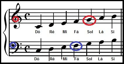 O Que é Clave De Sol Fá E Dó Na Música Teoria Musical