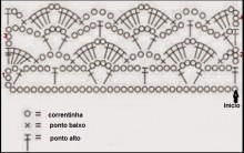 Bico de Crochê Fácil com Gráfico e Receita Passo a Passo