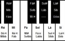 Enarmonia, O Que É, Intervalos Enarmônicos – Teoria Musical Online